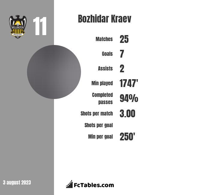 Bozhidar Kraev infographic