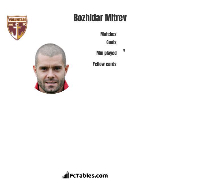 Bozhidar Mitrev infographic