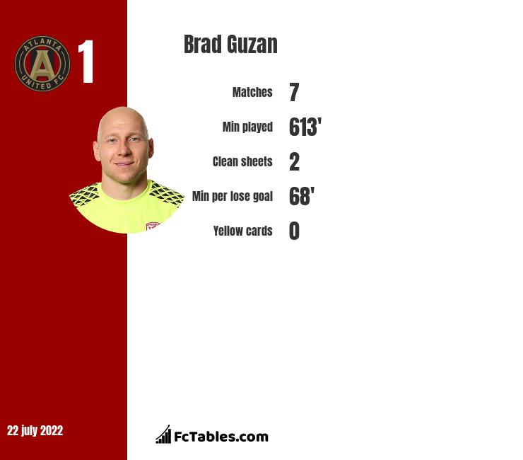 Brad Guzan infographic