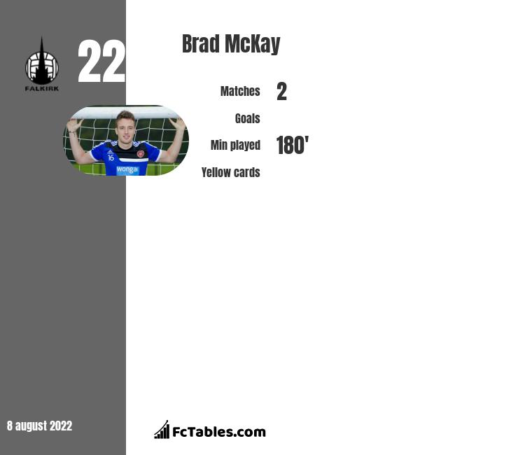 Brad McKay infographic statistics for Inverness CT