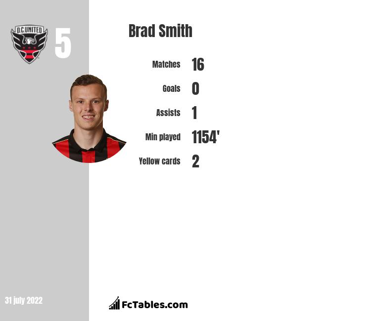 Brad Smith infographic statistics for Seattle Sounders FC