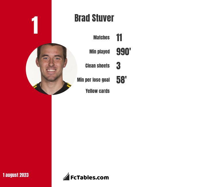 Brad Stuver infographic