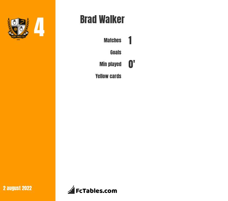 Brad Walker infographic statistics for Shrewsbury