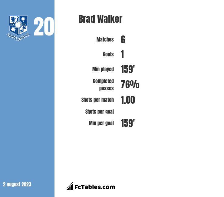 Brad Walker infographic