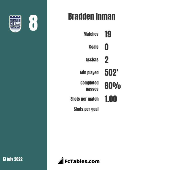Bradden Inman infographic