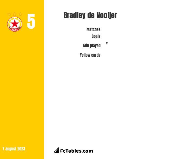 Bradley de Nooijer infographic