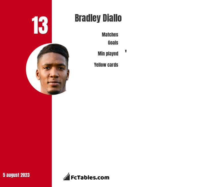 Bradley Diallo infographic