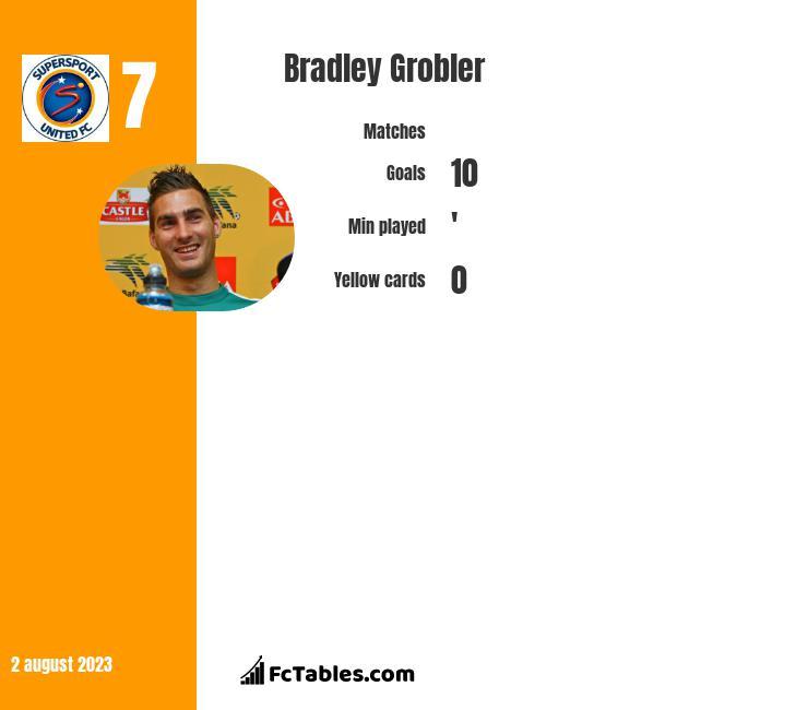 Bradley Grobler infographic