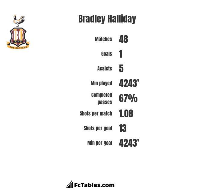 Bradley Halliday infographic
