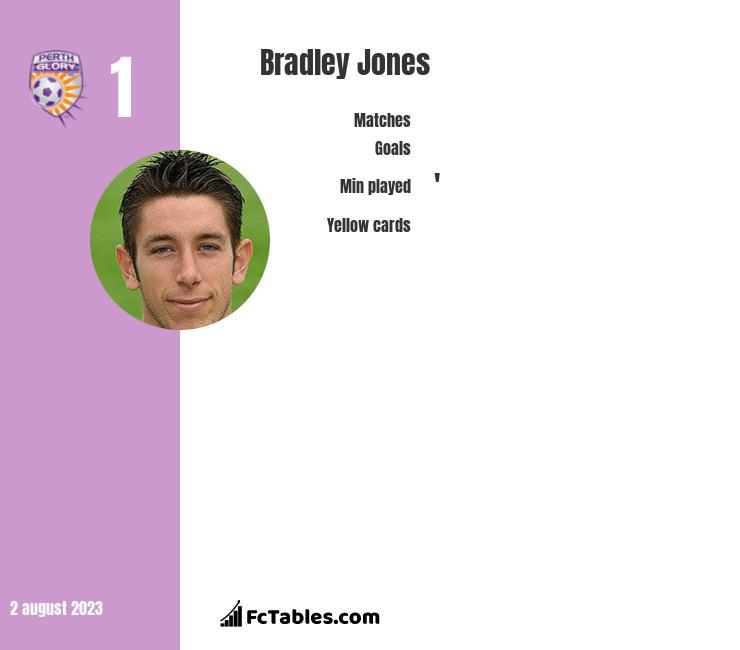 Bradley Jones infographic