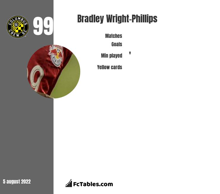 Bradley Wright-Phillips infographic