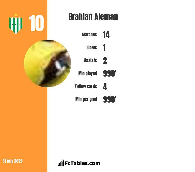 Brahian Aleman infographic