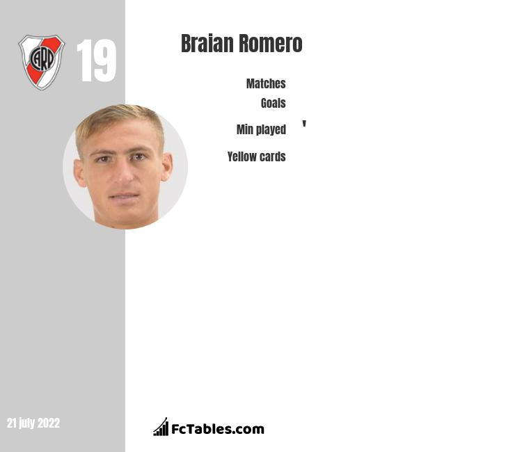 Braian Romero infographic statistics for Atletico PR