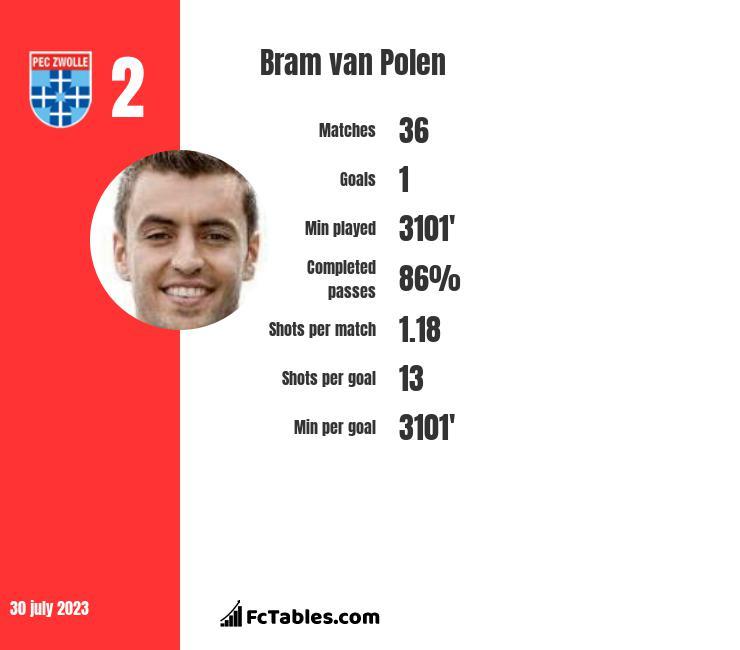 Bram van Polen infographic