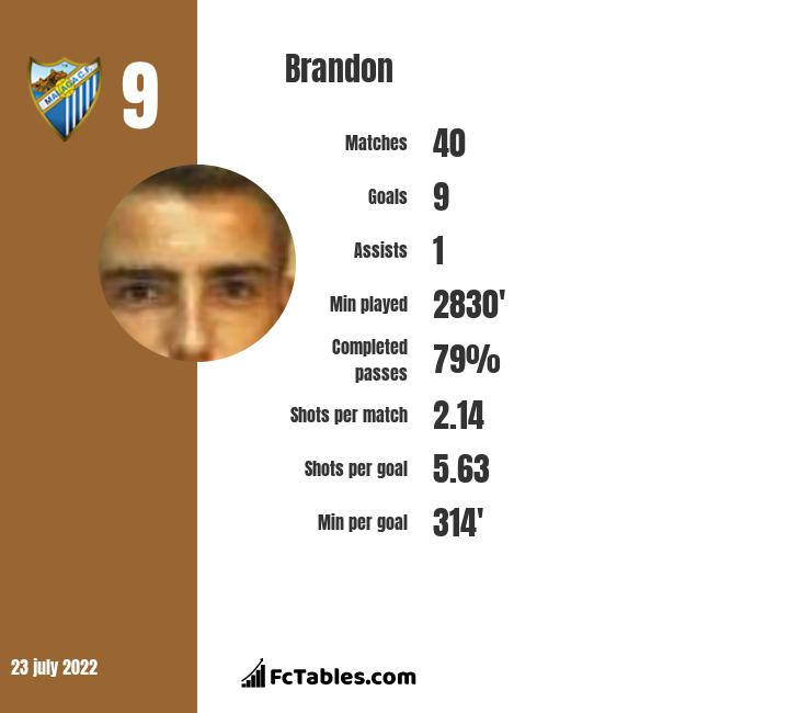Brandon infographic statistics for Girona