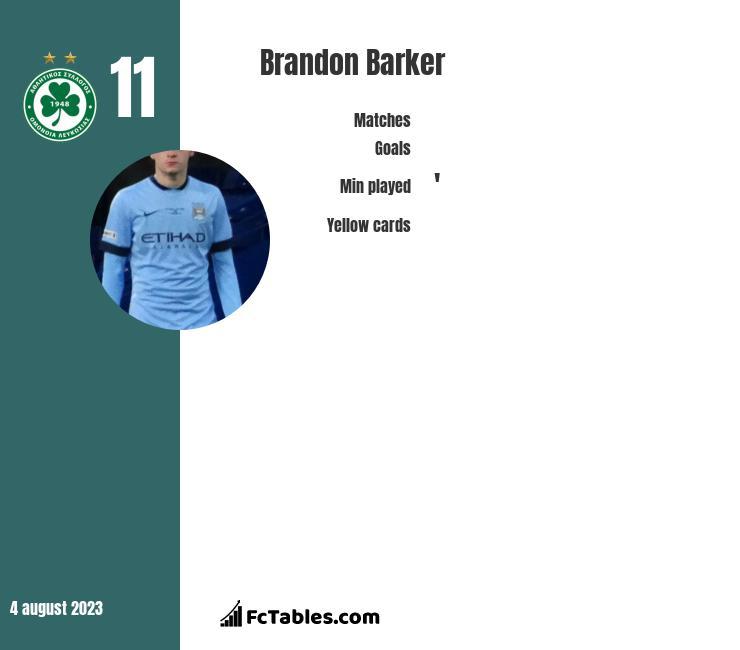 Brandon Barker infographic