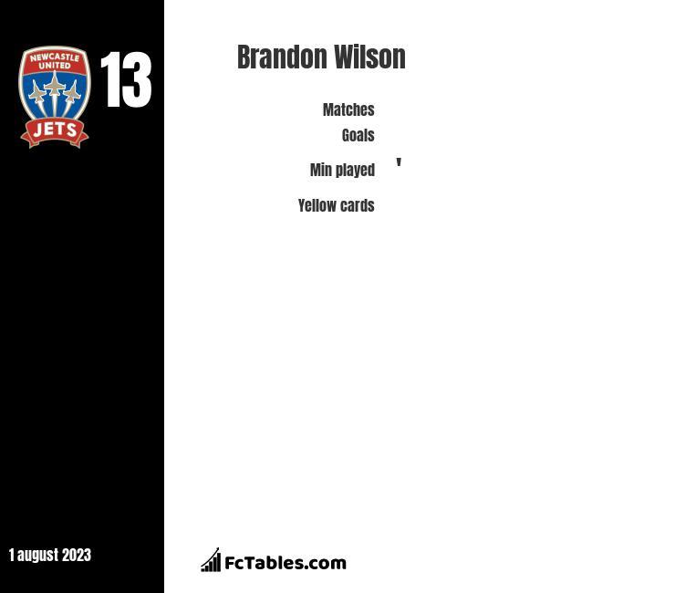 Brandon Wilson infographic