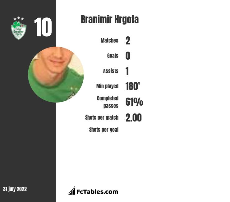Branimir Hrgota infographic statistics for Greuther Fuerth