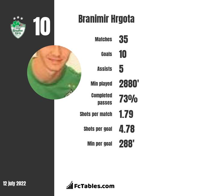 Branimir Hrgota infographic