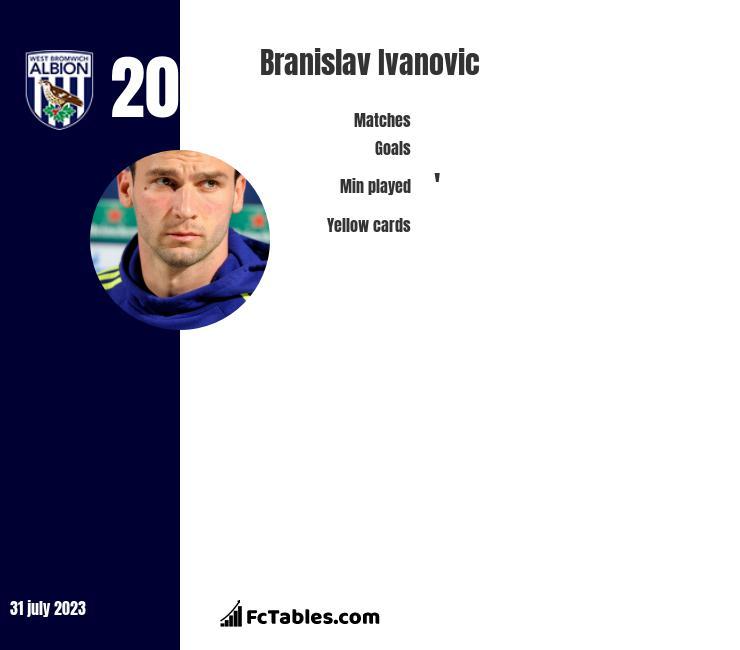 Branislav Ivanovic infographic