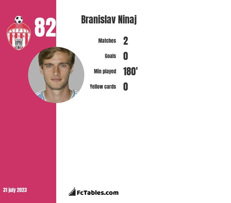 Branislav Ninaj infographic