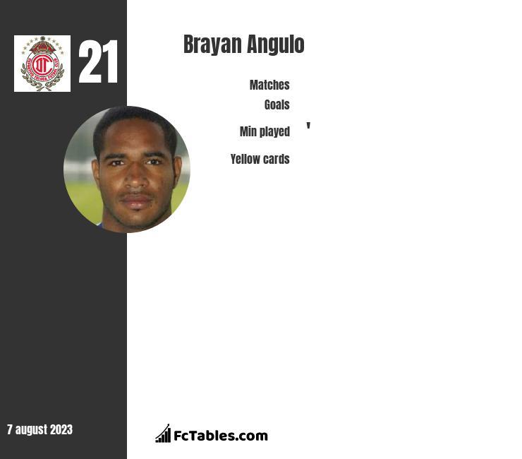Brayan Angulo infographic