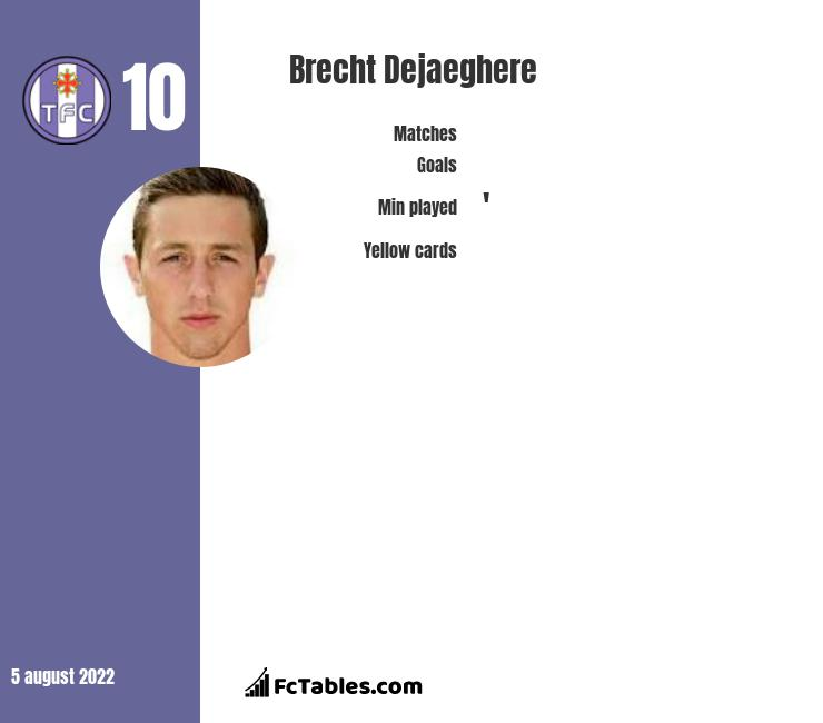 Brecht Dejaeghere infographic statistics for Gent