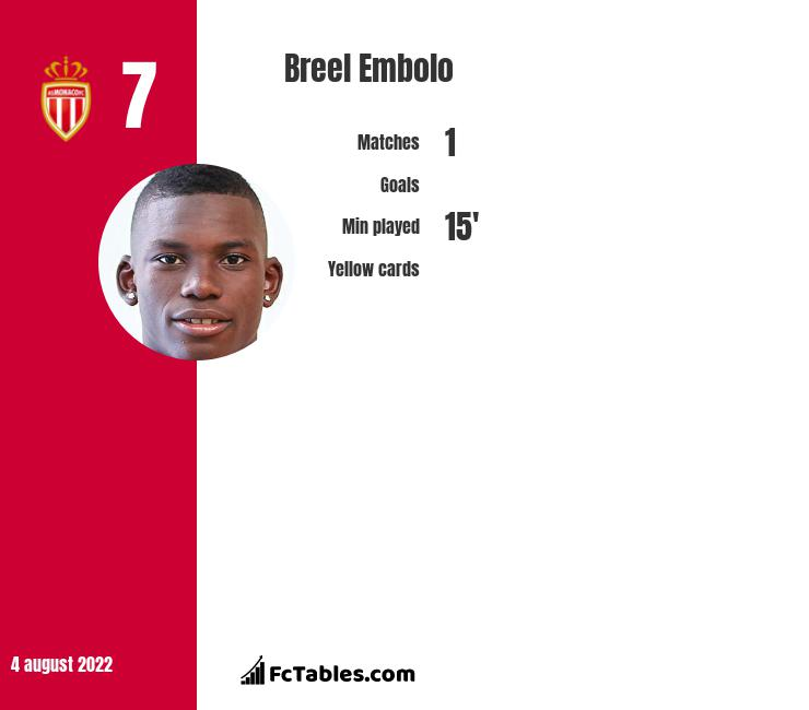 Breel Embolo infographic statistics for Schalke 04