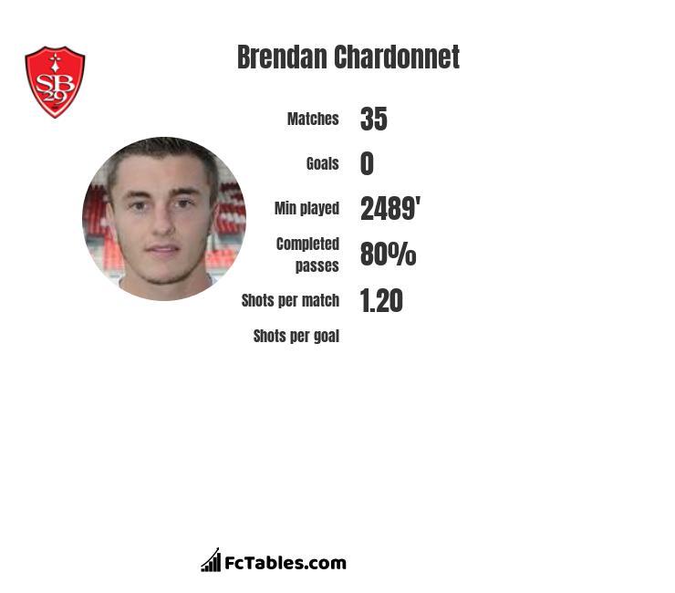 Brendan Chardonnet infographic