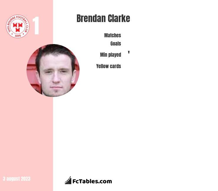 Brendan Clarke infographic