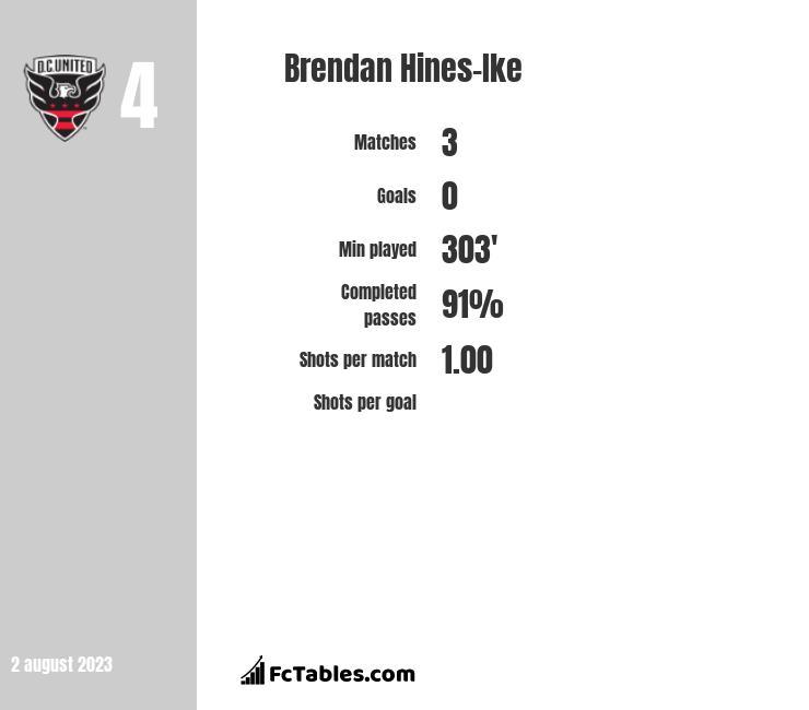 Brendan Hines-Ike infographic