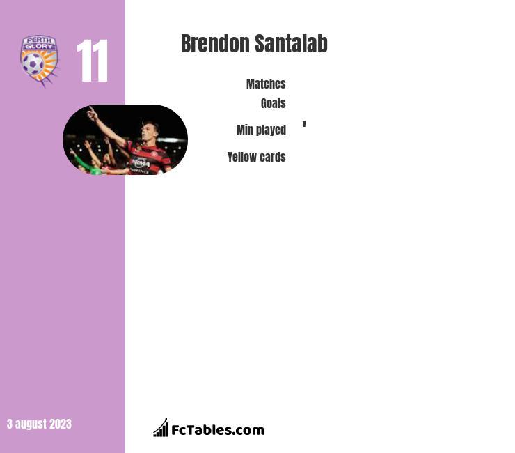 Brendon Santalab infographic