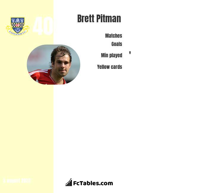 Brett Pitman infographic