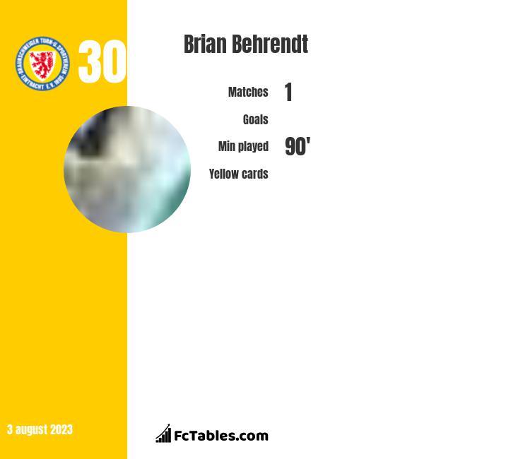 Brian Behrendt infographic