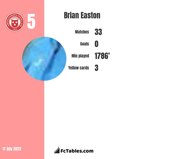 Brian Easton infographic