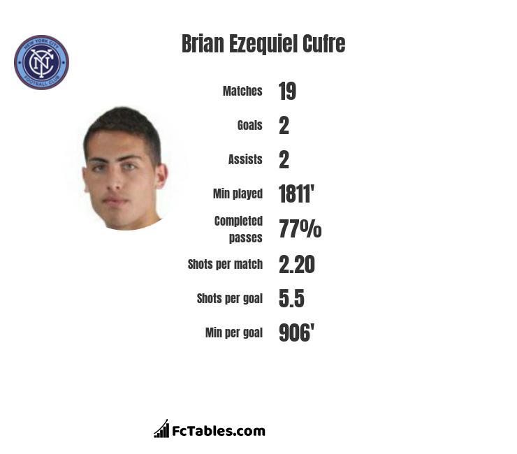Brian Ezequiel Cufre infographic