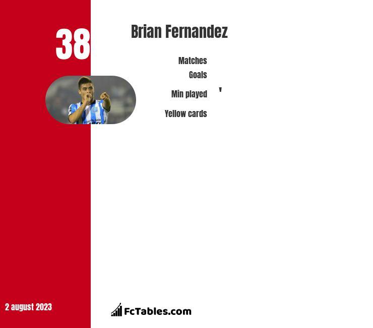 Brian Fernandez infographic
