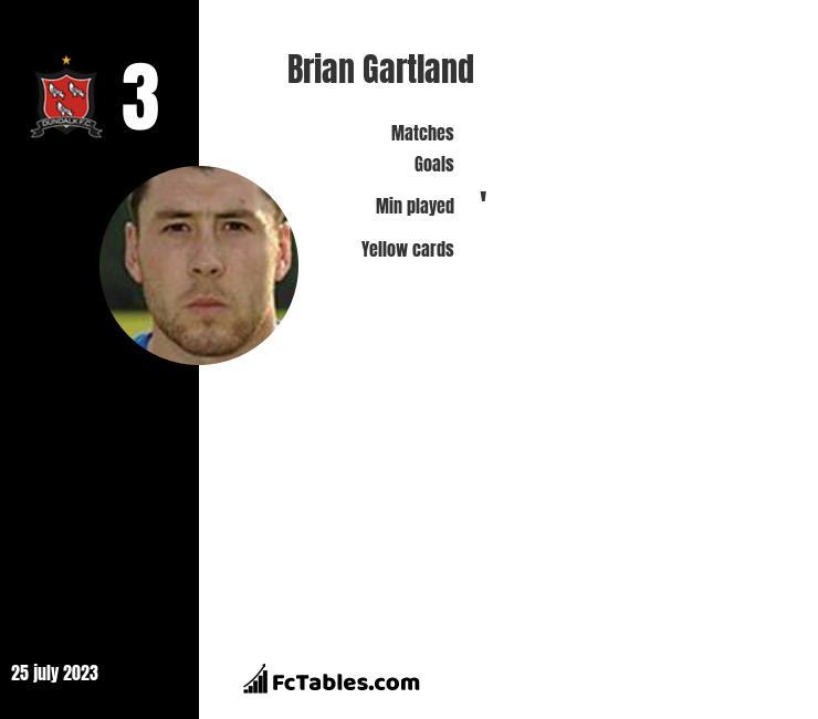 Brian Gartland infographic