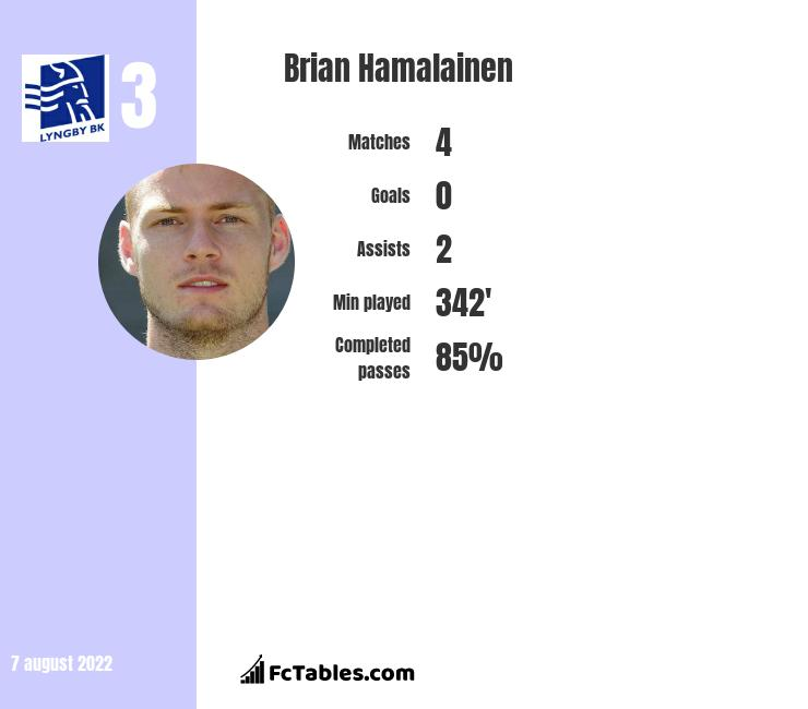 Brian Hamalainen infographic statistics for Dynamo Dresden