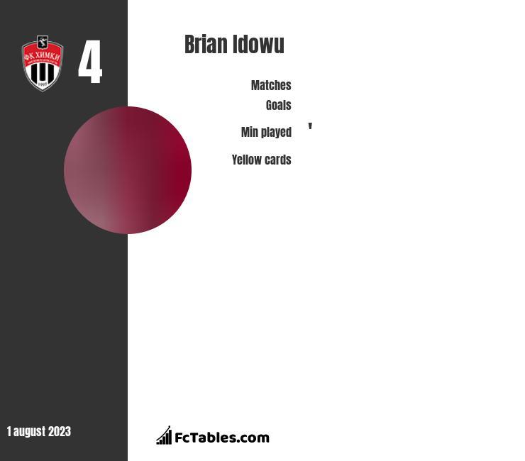 Brian Idowu stats