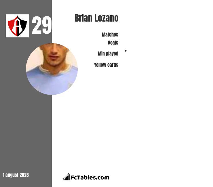 Brian Lozano infographic