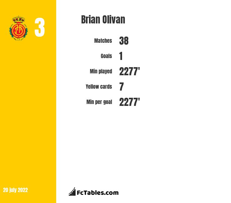 Brian Olivan infographic