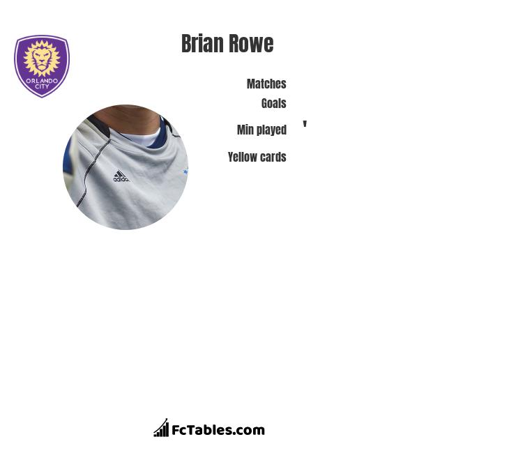 Brian Rowe infographic statistics for Orlando City