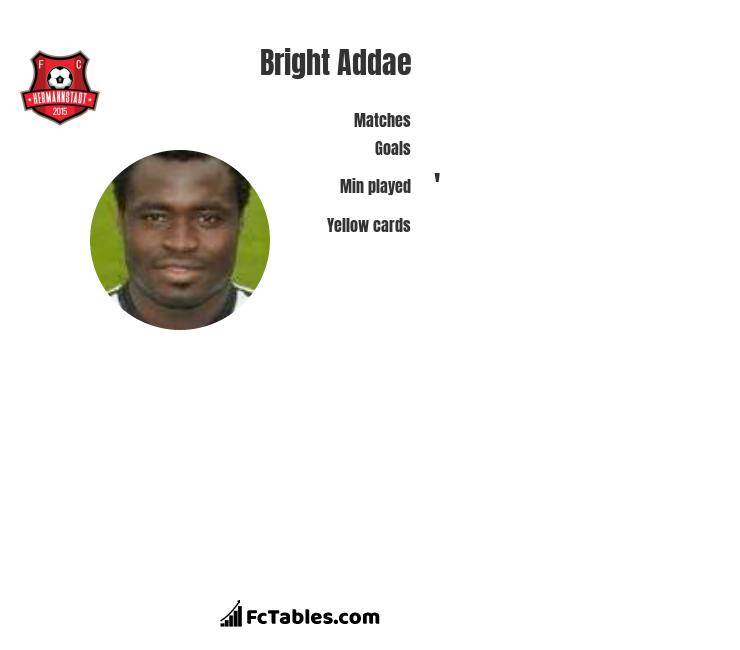 Bright Addae infographic