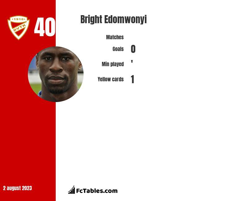 Bright Edomwonyi infographic
