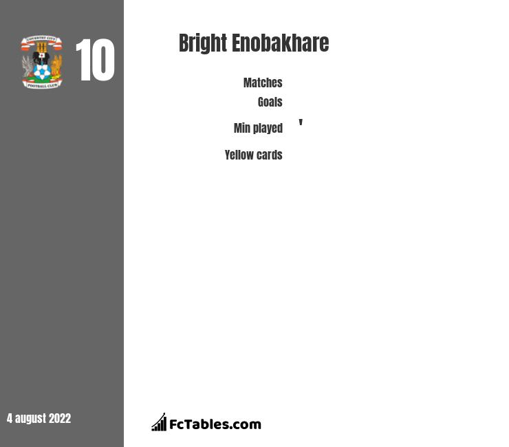 Bright Enobakhare infographic statistics for Coventry