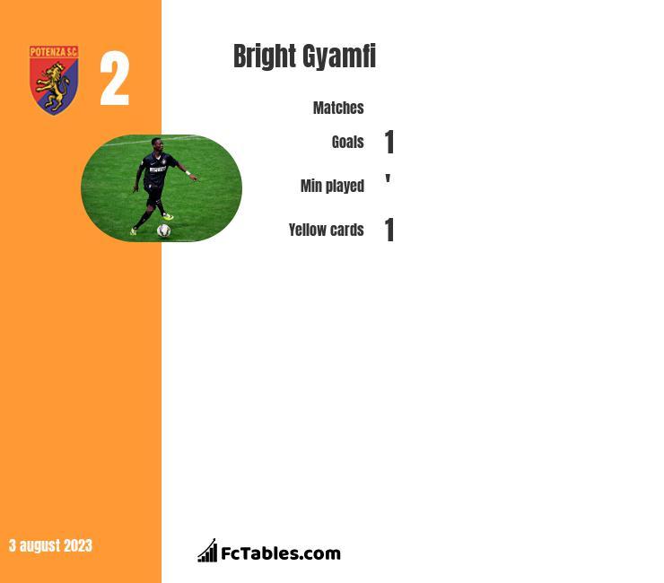 Bright Gyamfi infographic