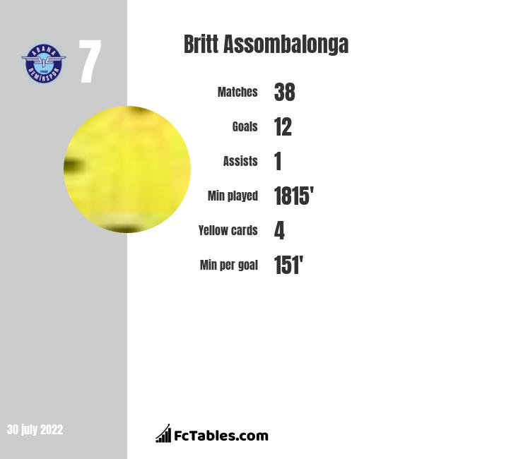 Britt Assombalonga infographic statistics for Middlesbrough
