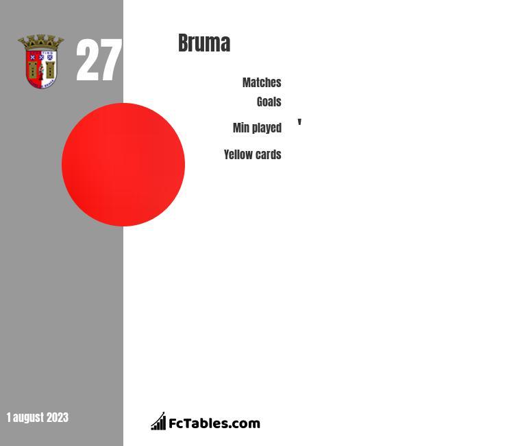 Bruma infographic