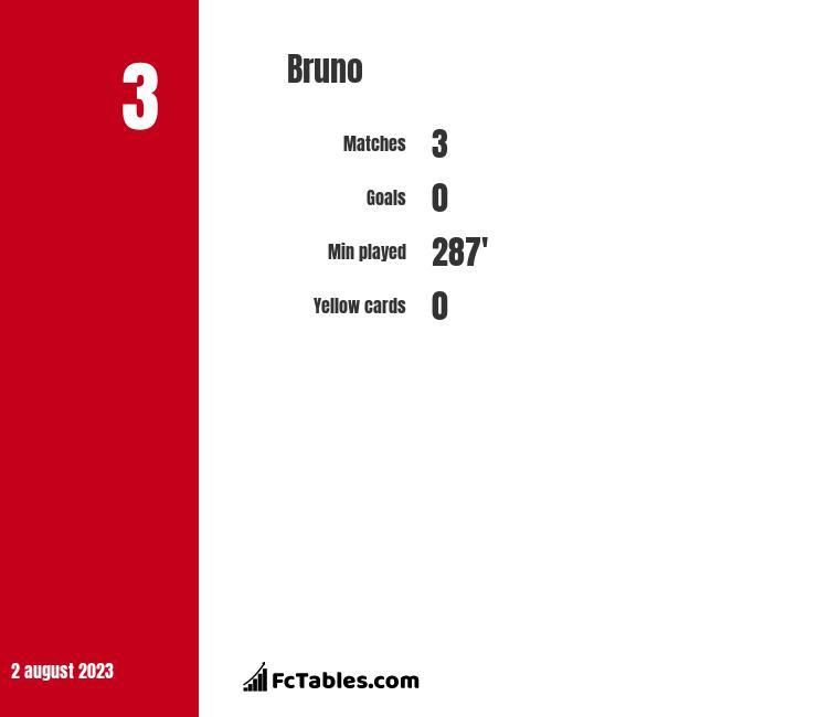Bruno infographic